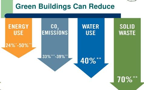 environmental benefits of green building
